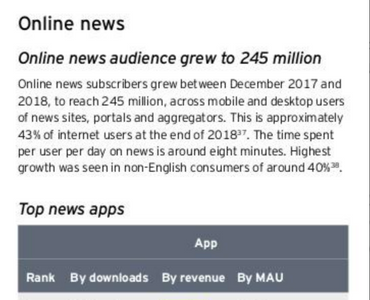 Magzter is the No.1 grossing news app in India: EY-FICCI Report